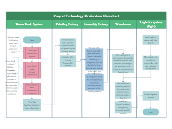 Project Technology Realization Flowchart