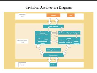 Technical Architecture Diagram