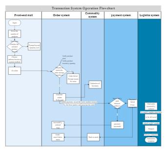 Transaction System Operation Flowchart