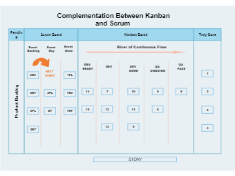 Complementation Kanban Scrum