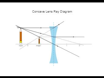 Concave Lens Ray Diagram
