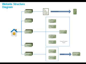 Conceptual Website Diagram