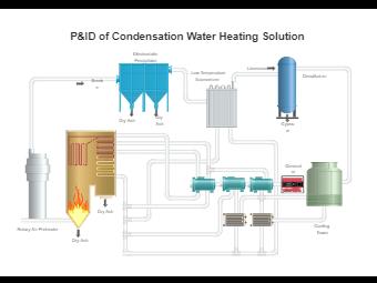 Condensation Water Heating PFD