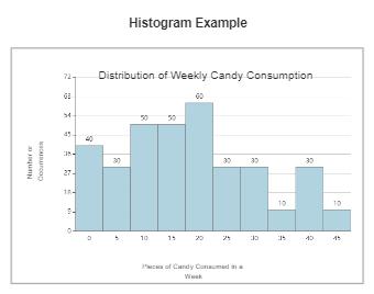 Consumption Histogram