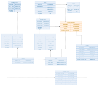 Course Choosing Database Diagram