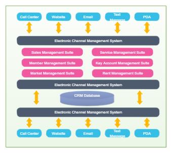 CRM Application Architecture