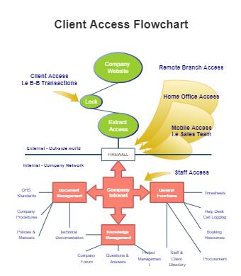Client Access Flowchart