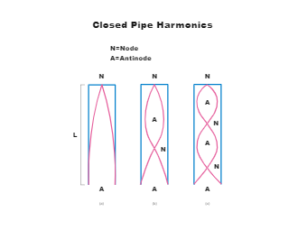 Closed Pipe Harmonics