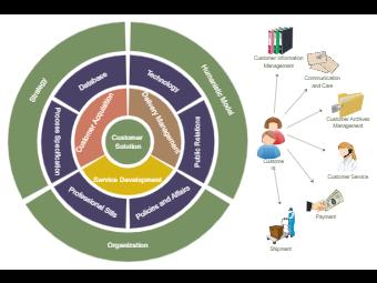 Customer Solution Onion Diagram