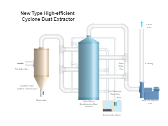 Cyclone Dust Extractor PID