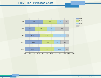 Daily Time Distribution