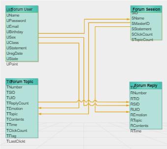 Forum ER Diagram