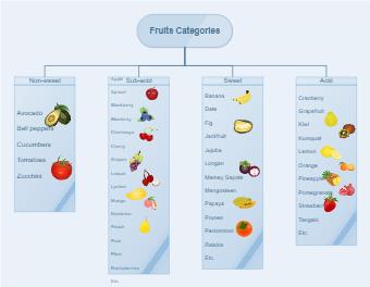 Fruits Tree Diagram