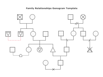 General Family Relationships Genogram