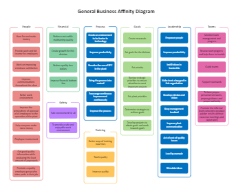 General Business Affinity Diagram