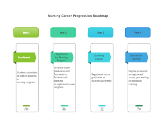 Nursing Career Progression Roadmap