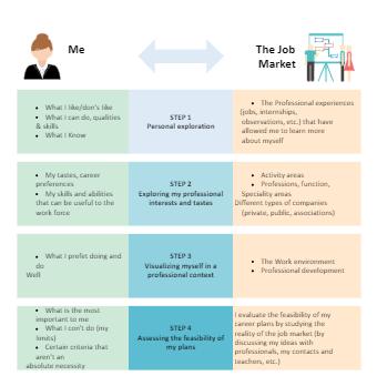 Personal Career Plan