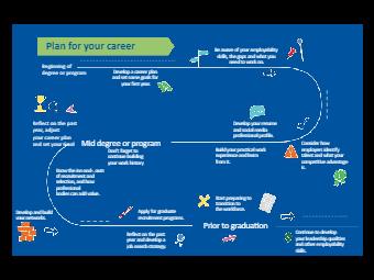 Personal Career Roadmap