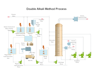 Double Alkali PID