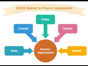 Drive Method Circular Diagram
