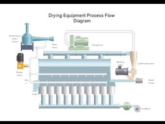 Drying Equipment PFD