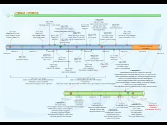 Edraw Project Timeline