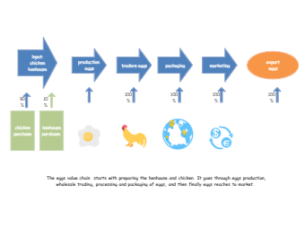 Egg Production Value Chain