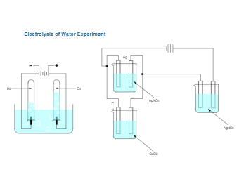 Electrolysis of Water Experiment