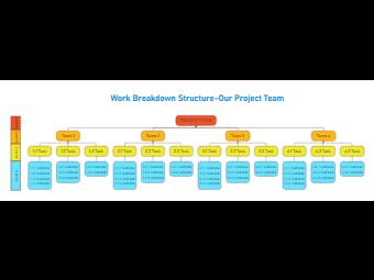 Project Work Breakdown Structure
