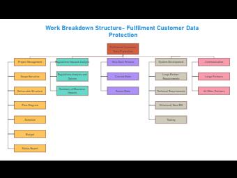 Customer Data Protection WBS Diagram