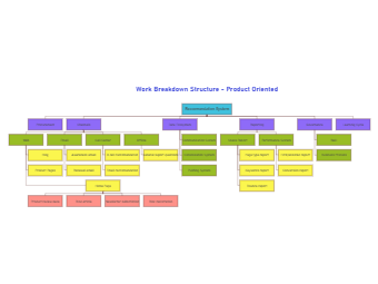 Product Oriented Work Breakdown Structure