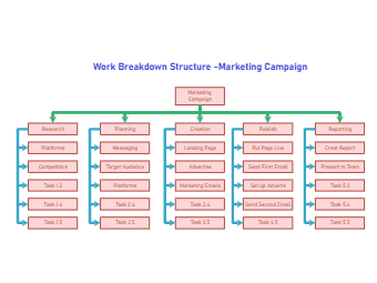 Marketing Campaign WBS Template