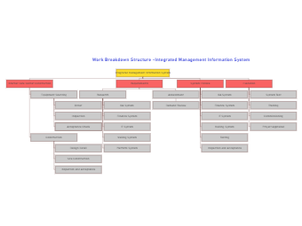 Integrated Management Information System WBS Diagram