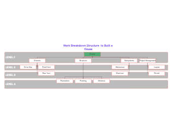 WBS Diagram to Build A House