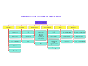 Work Breakdown Structure for Project Office