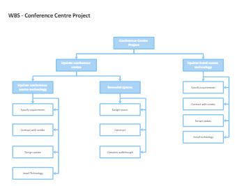 Conference Centre Project WBS