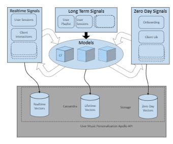 Business Signals Enterprise Architecture