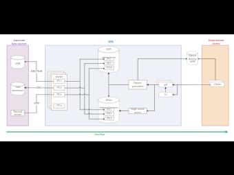 QED Client Management Architecture