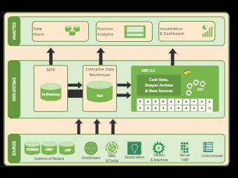 Warehouse Enterprise Business Architecture