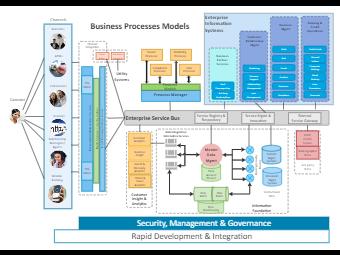 Business Processes Architecture