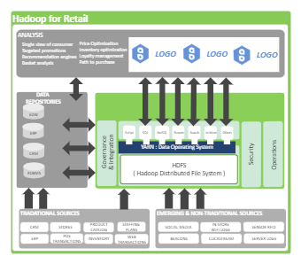 Retail Industry Business Architecture