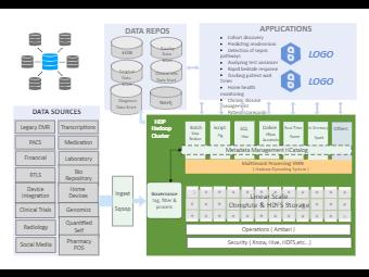 HDP Enterprise Business Architecture