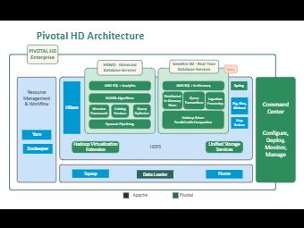 Pivotal HD Architecture