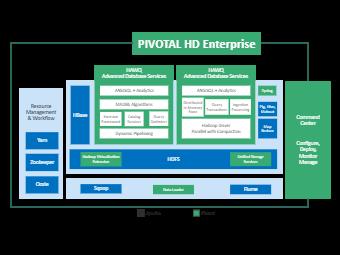 Pivotal HD Enterprise Architecture