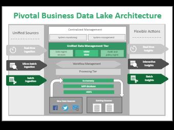 Pivotal Business Data Lake Architecture