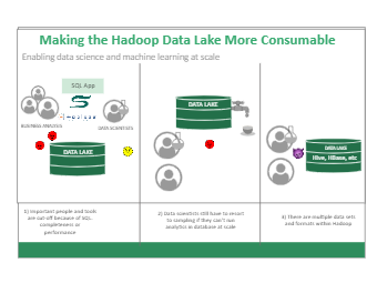 Hadoop Data Lake Business Architecture