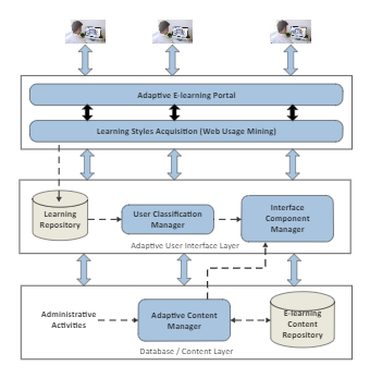 E-Learning System Business Architecture