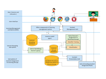 Content Assignment System Architecture