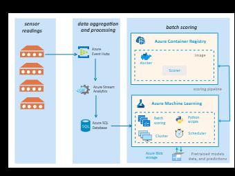 Batch Scoring Data Architecture