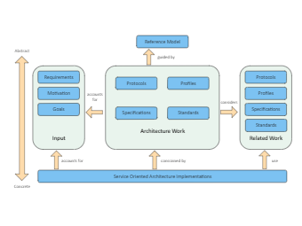 Service Oriented Architecture Implementation